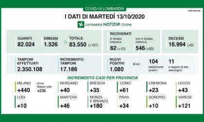 Nuovo boom di contagi Covid in Brianza: sono 180 nelle ultime 24 ore I DATI
