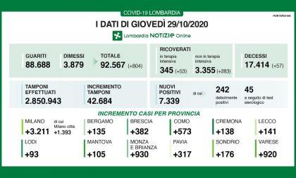 In Lombardia 42mila tamponi e 7300 positivi. I nuovi contagi in Brianza sono più di 900