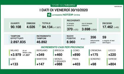 I nuovi contagi in Lombardia sono quasi 9mila (46mila i tamponi). In Brianza +988