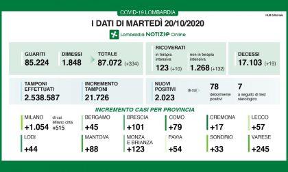 In Brianza 123 nuovi positivi. Sono 2mila in Lombardia TUTTI I DATI