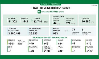 Coronavirus: quasi 1000 nuovi positivi in 24 ore in Lombardia. Oltre 100 in Brianza