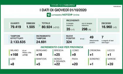 Coronavirus in Lombardia: i nuovi positivi sono 324. I tamponi raggiungono quota 24mila