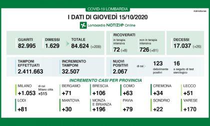 Sono 2.067 i nuovi positivi in Lombardia, 32mila i tamponi. In Brianza +196