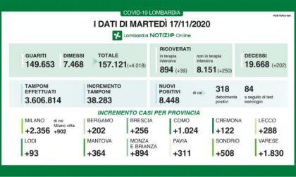 Covid in Lombardia: oggi 8.448 casi e 200 morti TUTTI I DATI