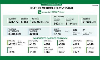 Covid: in Lombardia scende al 12% la percentuale dei positivi I DATI DEL 25 NOVEMBRE