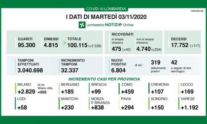 Covid: su 32mila tamponi sono 6800 (21%) i nuovi positivi in Lombardia TUTTI I DATI