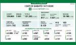 Coronavirus: 936 i nuovi positivi a Monza Brianza