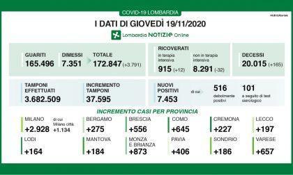 In Lombardia nuovi positivi in calo: sono 7.453 su 37mila tamponi - I DATI IN BRIANZA