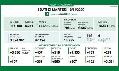 Covid: in Lombardia altri 11mila positivi su 47mila tamponi I DATI IN BRIANZA