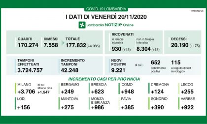 Covid in Lombardia: 9.221 casi. In Brianza sono 986