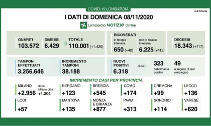 Nuovi contagiati in Brianza sotto quota 900 I DATI DELL'8 NOVEMBRE