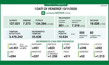 I nuovi positivi in Brianza sono 1236, in Lombardia 10.600 TUTTI I DATI