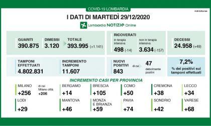 Covid Lombardia: sotto quota 500 i ricoveri nelle terapie intensive I DATI DEL 29 DICEMBRE