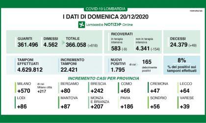 Covid in Lombardia: si svuotano gli ospedali e le terapie intensive I DATI DEL 20 DICEMBRE