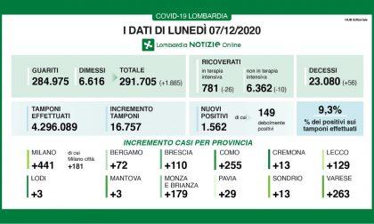 Covid: 1562 nuovi positivi in Lombardia I DATI DI LUNEDì 7 DICEMBRE