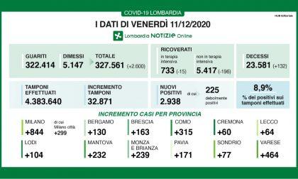 In lieve aumento i casi di Covid in Lombardia, ma la percentuale tra tamponi e positivi resta sotto il 9%