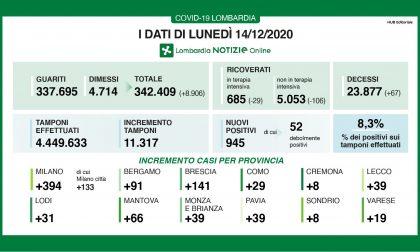 Coronavirus: in Lombardia nuovi contagi sotto quota mille I DATI DEL 14 DICEMBRE