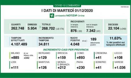 Covid: in Lombardia calano i ricoveri. Trenta in meno in Terapia intensiva I DATI DELL'1 DICEMBRE