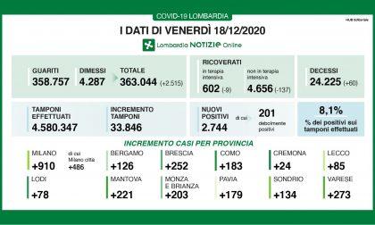 Covid Lombardia: la percentuale tra tamponi e positivi scende all'8%