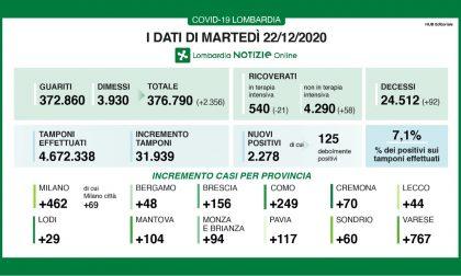 Covid: in Lombardia scende il rapporto tra tamponi e nuovi positivi, è al 7%
