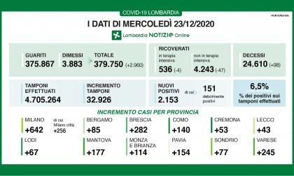 Covid Lombardia: continua a calare il rapporto positivi-tamponi (6,5%) I DATI DEL 23 DICEMBRE