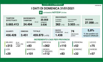 Coronavirus: altri 24 decessi oggi in Lombardia
