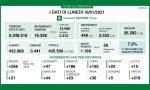 Coronavirus: in Lombardia diminuiscono i ricoveri. In Brianza +50 casi