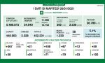 Covid in Lombardia, percentuale tamponi/positivi al 5,1%