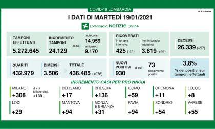 Coronavirus: meno di mille casi in Lombardia. In Brianza 31 nuovi casi