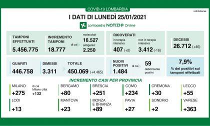 Covid Lombardia: sale la percentuale di nuovi positivi (7,9%). In Brianza +89 casi
