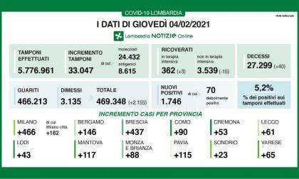 Covid: 1700 nuovi positivi in Lombardia, 88 in Brianza