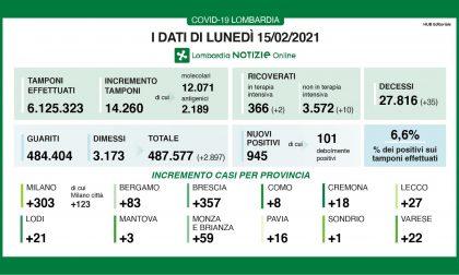 Covid: in Lombardia effettuati 14mila tamponi. I positivi sono 945 (6,6%)