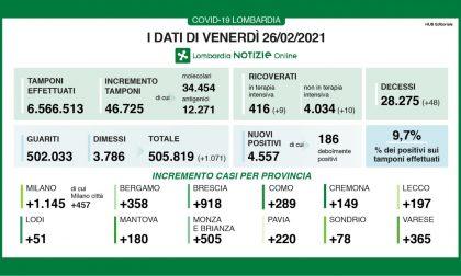 Contagi in Lombardia, la percentuale dei positivi sui tamponi sale al 9,7%. In Brianza 500 nuovi casi