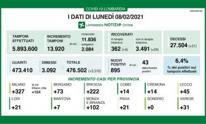 Covid in Lombardia: quasi 14mila tamponi e 895 nuovi positivi