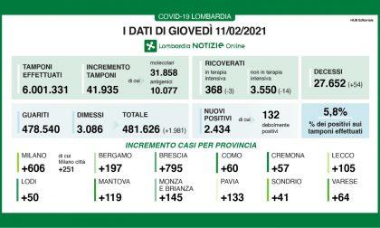 Coronavirus in Lombardia, su 41mila tamponi 2400 nuovi contagiati