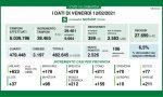 Covid: la percentuale dei positivi sui tamponi sale al 6,5%. In Brianza 212 nuovi casi