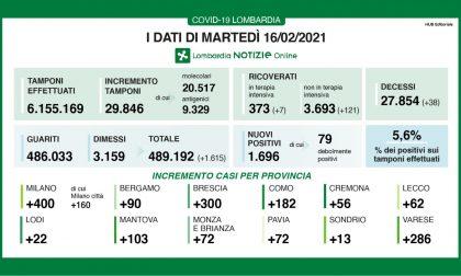 Coronavirus: in Lombardia 120 ricoveri in 24 ore