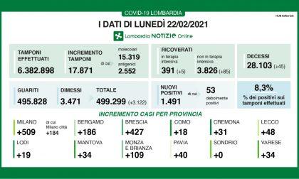 Covid: ancora in crescita il tasso di positività in Regione, oggi è all'8,3%