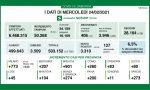 Covid Lombardia: tremila nuovi positivi su 50mila tamponi