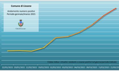 Emergenza Coronavirus a Lissone: i positivi salgono a 414 e sono sempre più giovani