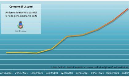 Coronavirus a Lissone: i positivi aumentati del 20% in una settimana, sono 361