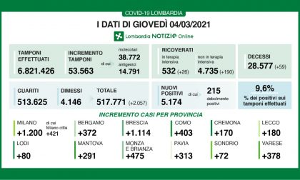 Coronavirus in Lombardia: oltre 200 persone ricoverate oggi