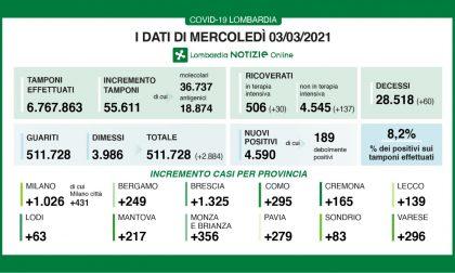 In Lombardia 55mila tamponi e 4.590 nuovi positivi ( in Brianza +356)