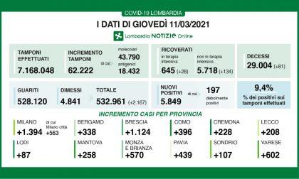 Covid, positivi ancora in forte aumento in Brianza: sono 570