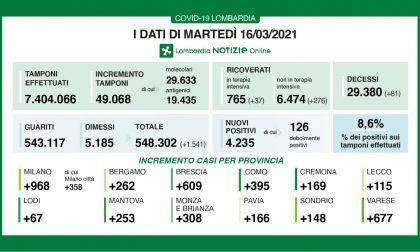 Cala la percentuale di positivi sui tamponi in Lombardia: è all'8,6%