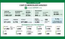 Covid in Lombardia: 110 morti nelle ultime 24 ore. Superati i 30mila decessi da inizio pandemia