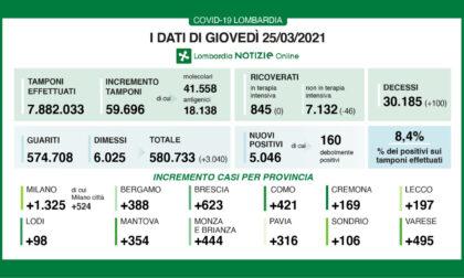 Covid: 444 nuovi casi in Brianza. Altri 100 morti in Lombardia