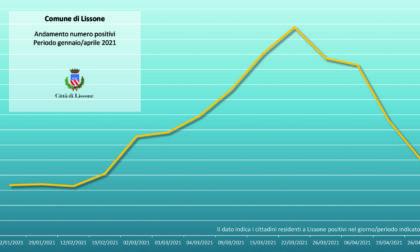 Coronavirus a Lissone: i positivi attuali scendono a 152. Sono il 30% in meno rispetto alla scorsa settimana