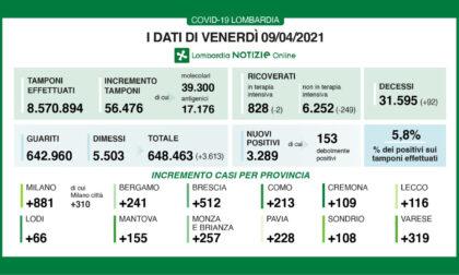 Coronavirus in Lombardia: oltre 3mila nuovi casi e 92 decessi nelle ultime 24 ore