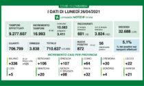 Coronavirus: in Lombardia 872 nuovi casi e 31 decessi